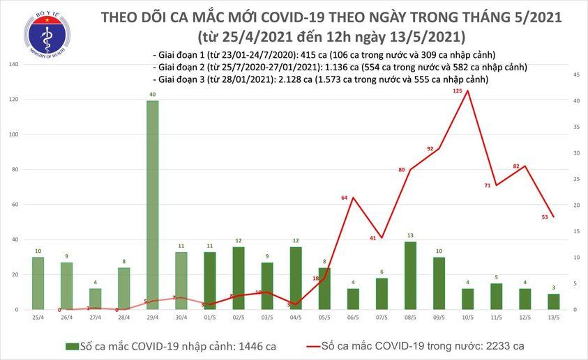 theo-doi-ca-mac-den-trua-13-05