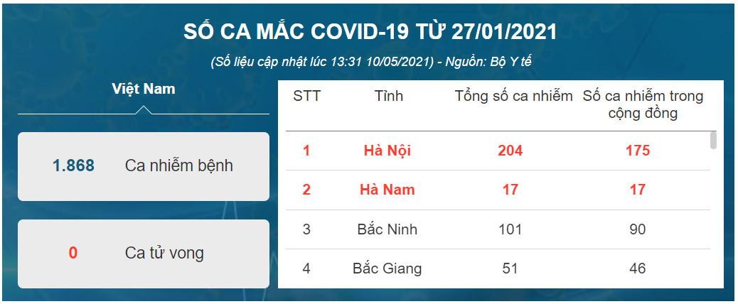 tinh-hinh-dich-covid-19-ngay-10-5